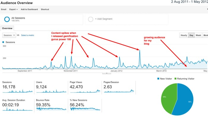 Audience Overview Google Analytics copy