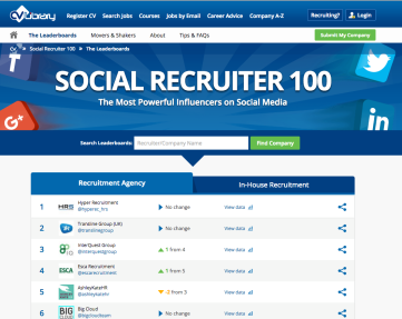 Social Recruiter Leaderboard