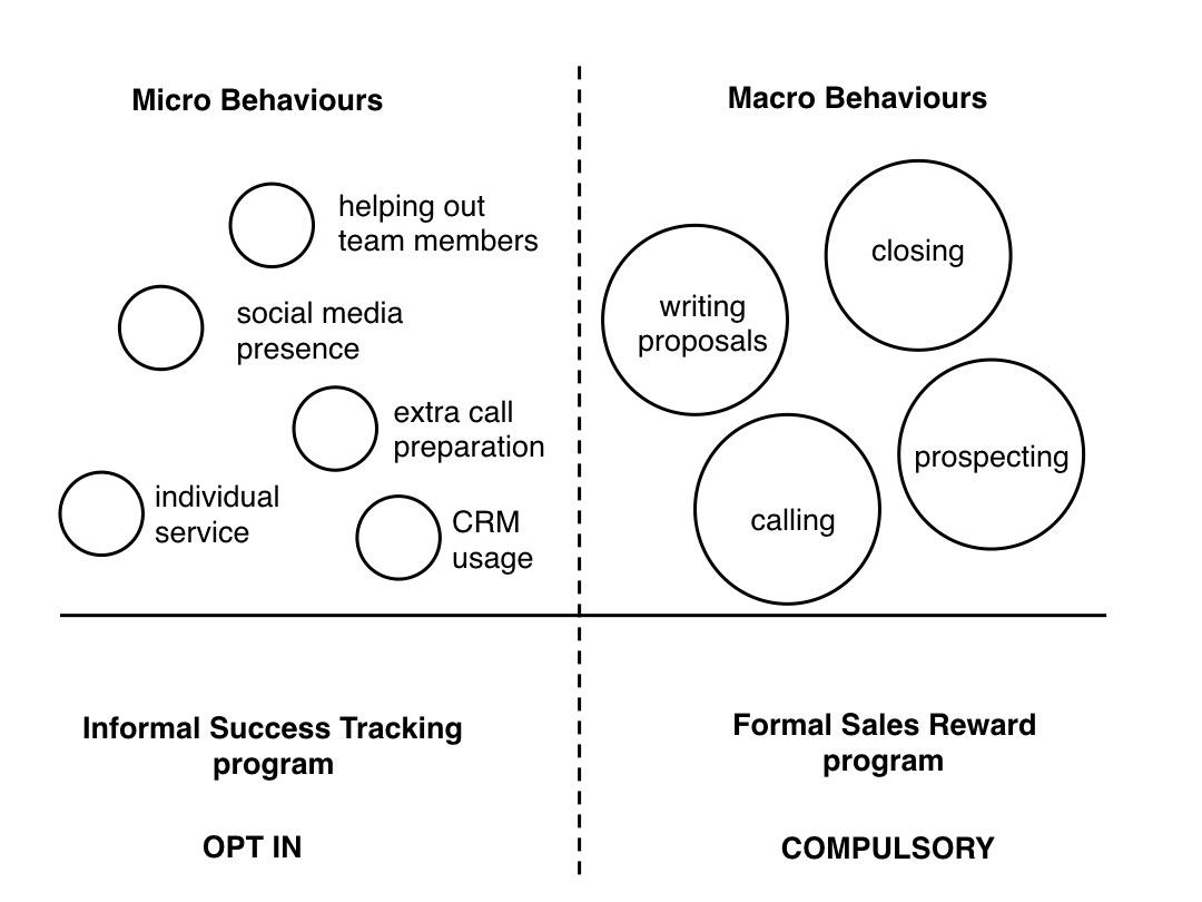 sales micro and macro behaviours
