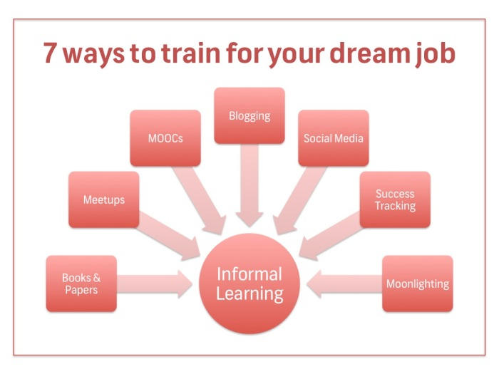 7 ways to Train for dream job